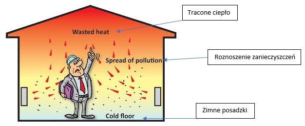Konwencyjne ogrzewanie pomieszczeń ciepłym powietrzem